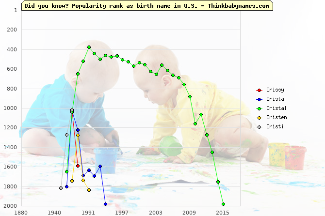Top 2000 baby names ranking of Crissy, Crista, Cristal, Cristen, Cristi in U.S.