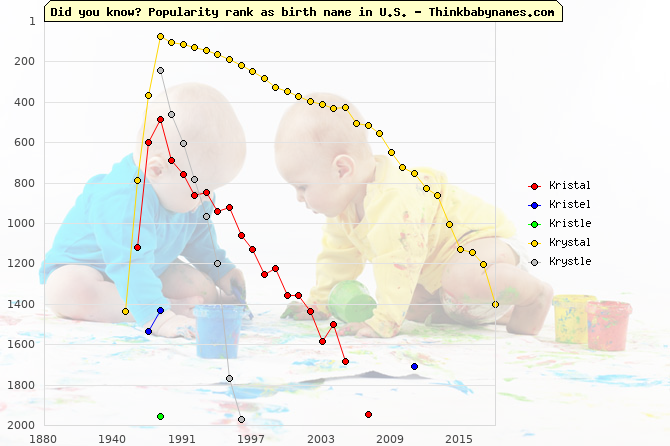 Top 2000 baby names ranking of Kristal, Kristel, Kristle, Krystal, Krystle in U.S.