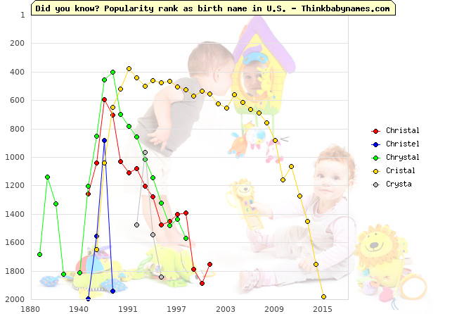 Top 2000 baby names ranking of Christal, Christel, Chrystal, Cristal, Crysta in U.S.