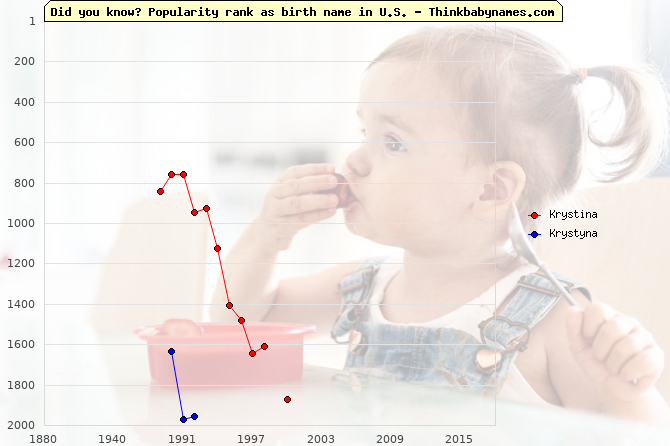 Top 2000 baby names ranking of Krystina, Krystyna in U.S.
