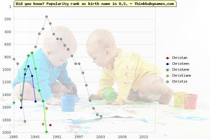 Top 2000 baby names ranking of Christan, Christeen, Christene, Christiane, Christie in U.S.