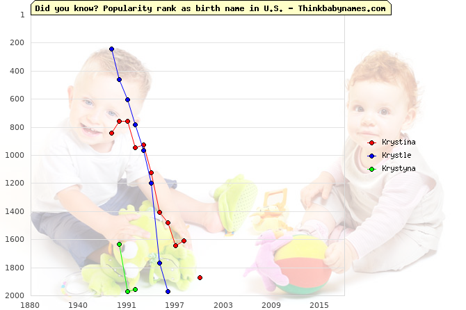 Top 2000 baby names ranking of Krystina, Krystle, Krystyna in U.S.