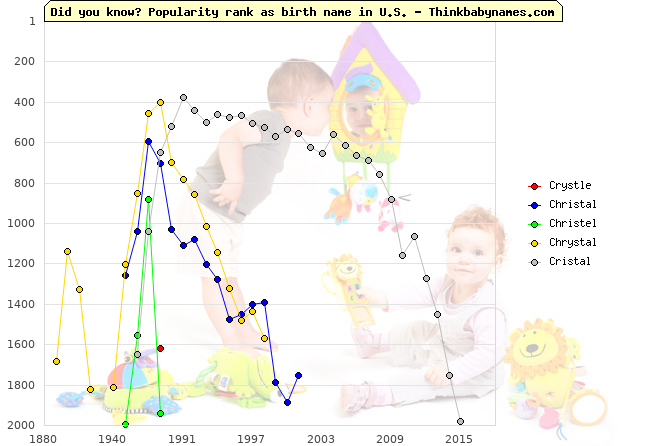 Top 2000 baby names ranking of Crystle, Christal, Christel, Chrystal, Cristal in U.S.