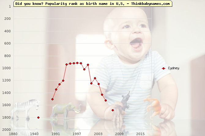 Top 2000 baby names ranking of Cydney name in U.S.