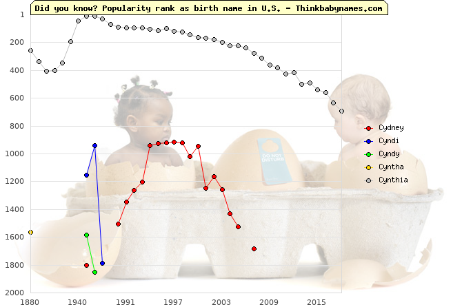 Top 2000 baby names ranking of Cy- names: Cydney, Cyndi, Cyndy, Cyntha, Cynthia