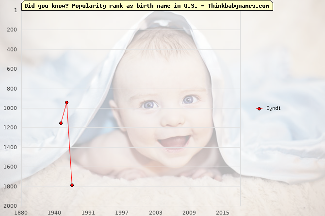 Top 2000 baby names ranking of Cyndi name in U.S.