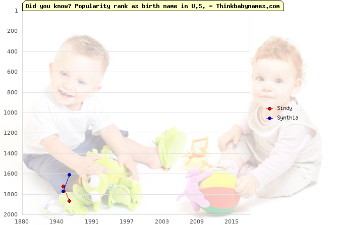 Top 2000 baby names ranking of Sindy, Synthia in U.S.