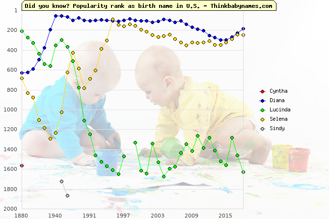 Top 2000 baby names ranking of Cyntha, Diana, Lucinda, Selena, Sindy in U.S.