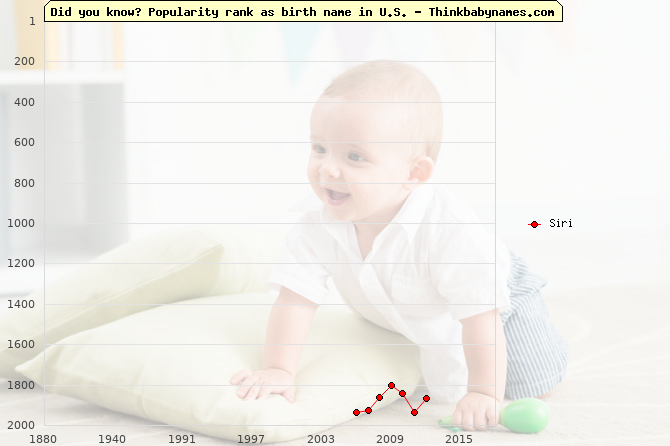 Top 2000 baby names ranking of Siri in U.S.