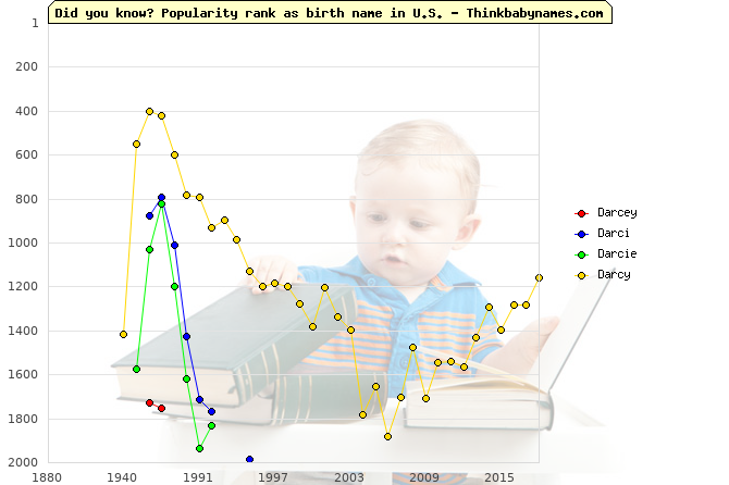 Top 2000 baby names ranking of Darcey, Darci, Darcie, Darcy in U.S.