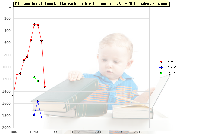 Top 2000 baby names ranking of Dale, Dalene, Dayle in U.S.