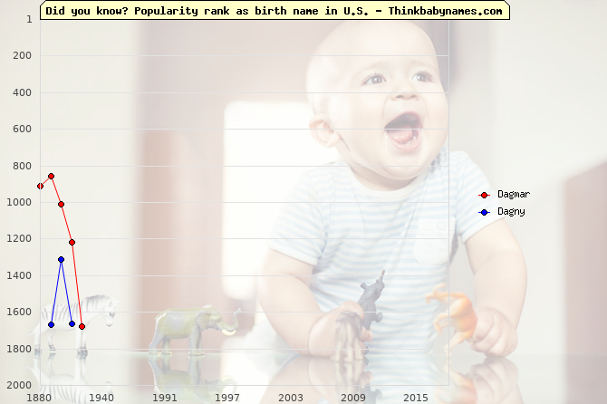 Top 2000 baby names ranking of Dagmar, Dagny in U.S.