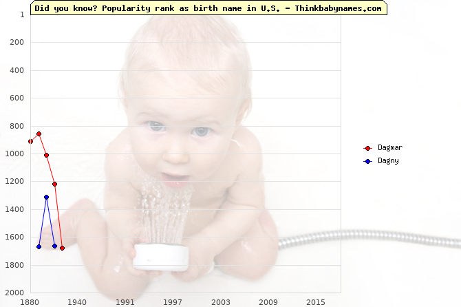 Top 1000 baby names ranking of Dagmar, Dagny in U.S.