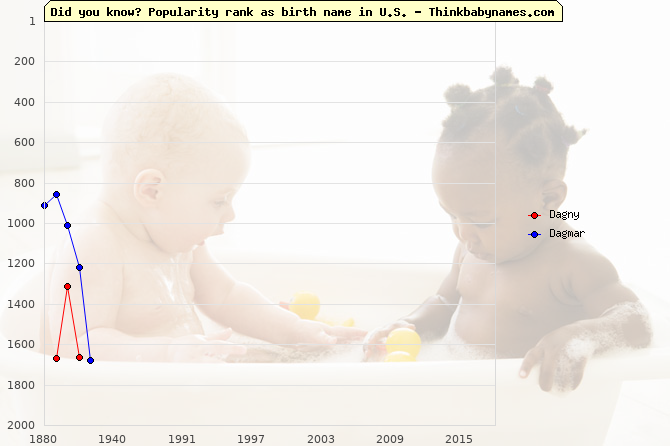 Top 2000 baby names ranking of Dagny, Dagmar in U.S.