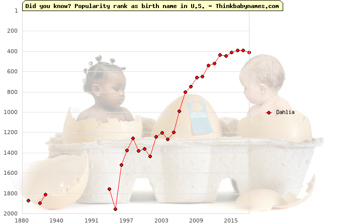 Top 2000 baby names ranking of Dahlia name in U.S.
