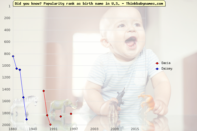 Top 2000 baby names ranking of Dacia, Daisey in U.S.