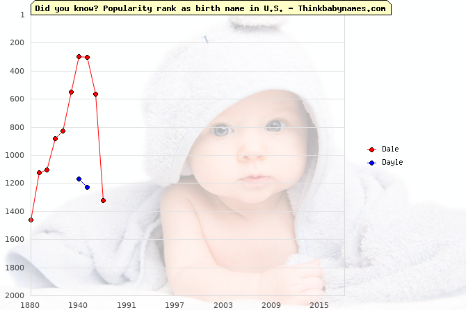 Top 2000 baby names ranking of Dale, Dayle in U.S.