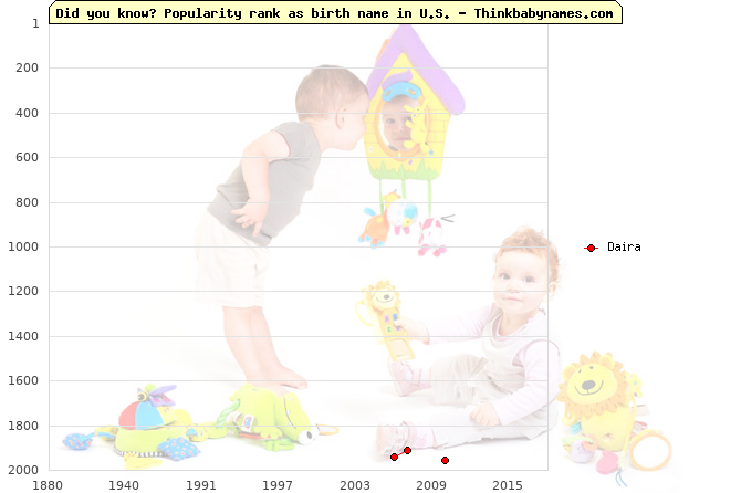 Top 2000 baby names ranking of Daira name in U.S.
