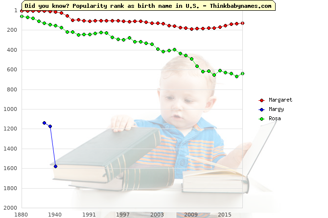 Top 2000 baby names ranking of Margaret, Margy, Rosa in U.S.