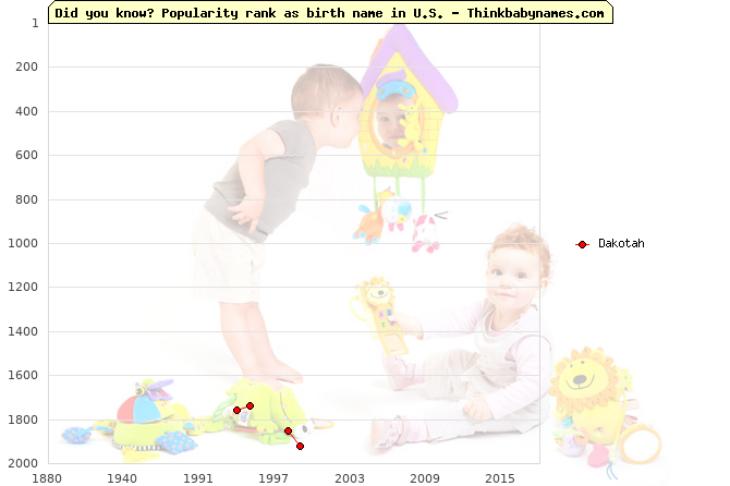 Top 2000 baby names ranking of Dakotah name in U.S.