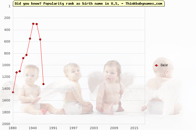 Top 1000 baby names ranking of Dale in U.S.