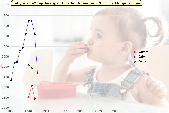 Top 2000 baby names ranking of Dalene, Dale, Dayle in U.S.