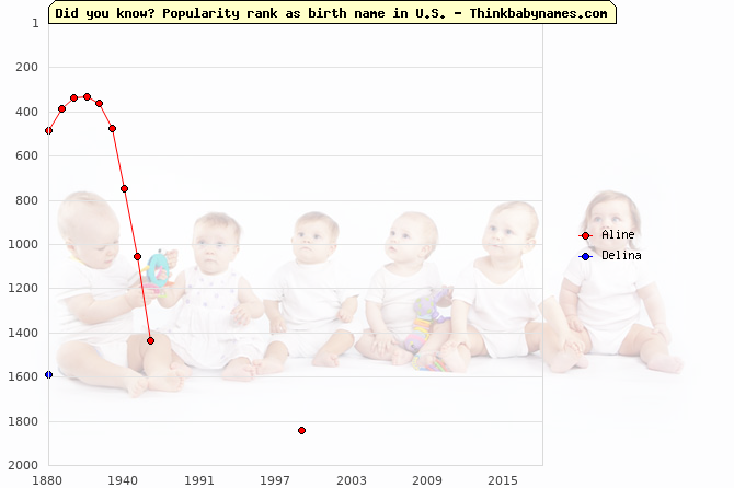 Top 2000 baby names ranking of Aline, Delina in U.S.