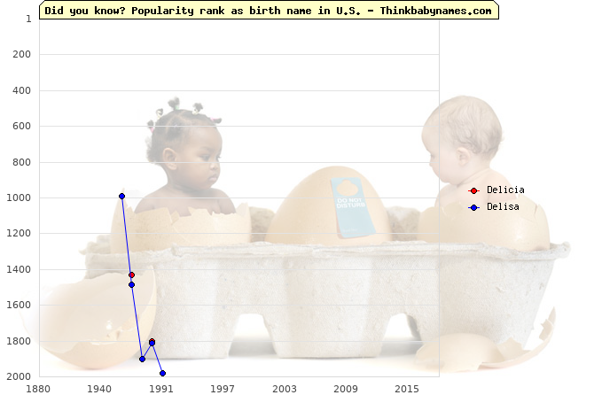 Top 2000 baby names ranking of Delicia, Delisa in U.S.