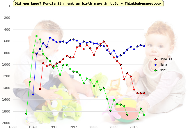 Top 1000 baby names ranking of Damaris, Mara, Mari in U.S.