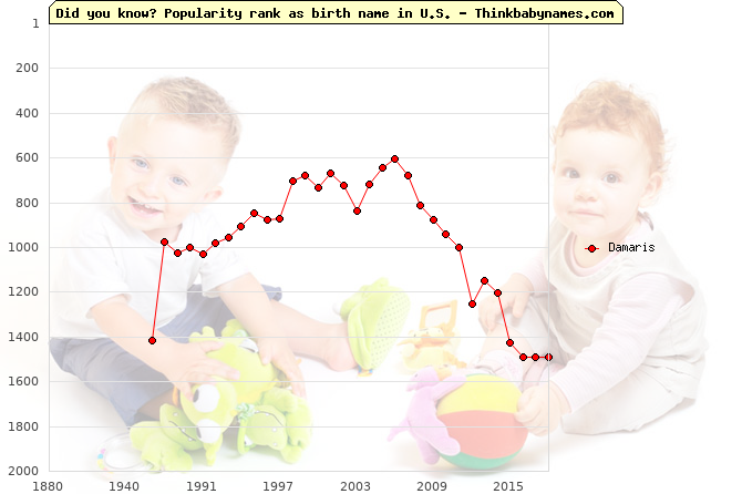 Top 2000 baby names ranking of Damaris in U.S.