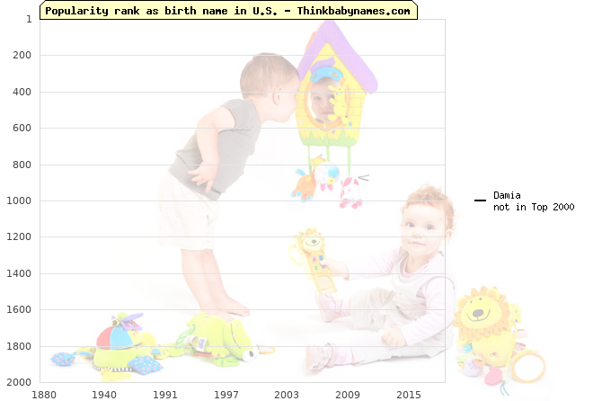 Top 2000 baby names ranking of Damia name in U.S.