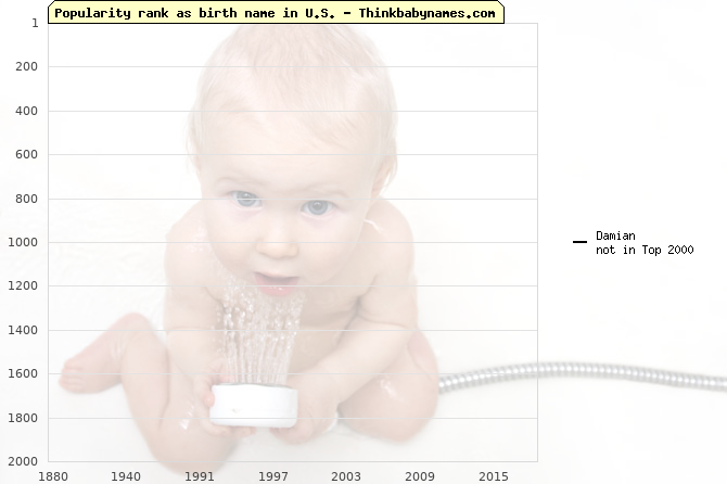 Top 2000 baby names ranking of Damian name in U.S.
