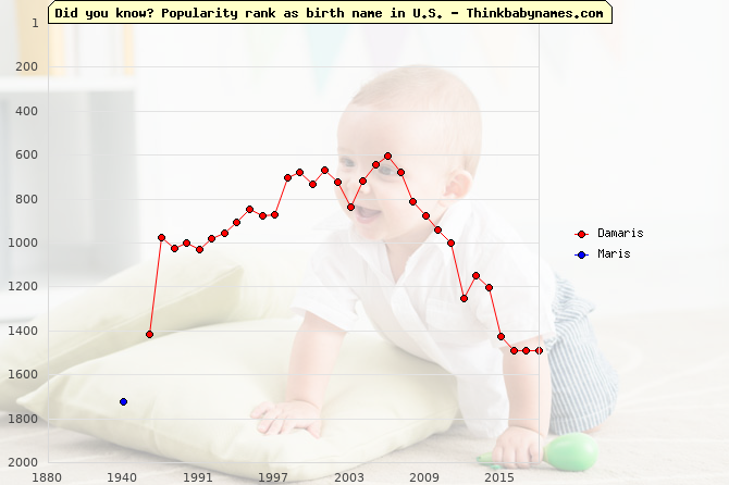 Top 2000 baby names ranking of Damaris, Maris in U.S.