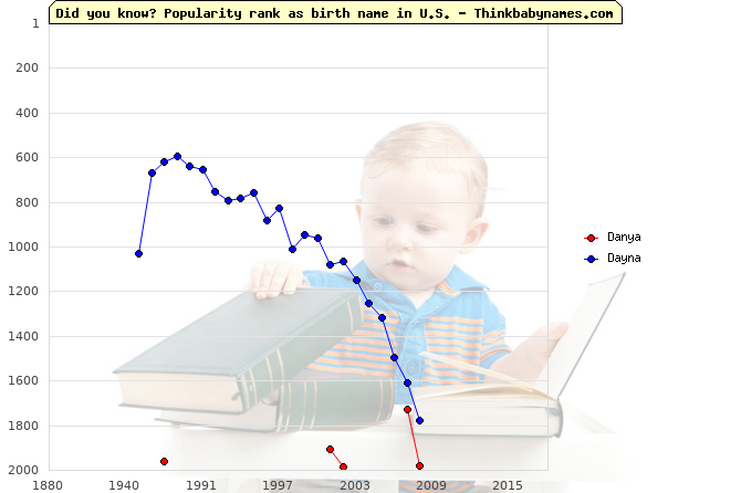 Top 2000 baby names ranking of Danya, Dayna in U.S.