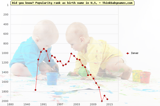 Top 2000 baby names ranking of Danae name in U.S.