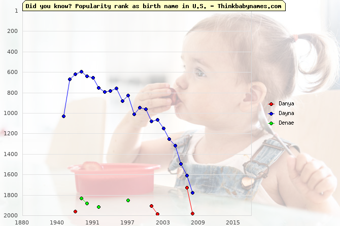 Top 2000 baby names ranking of Danya, Dayna, Denae in U.S.
