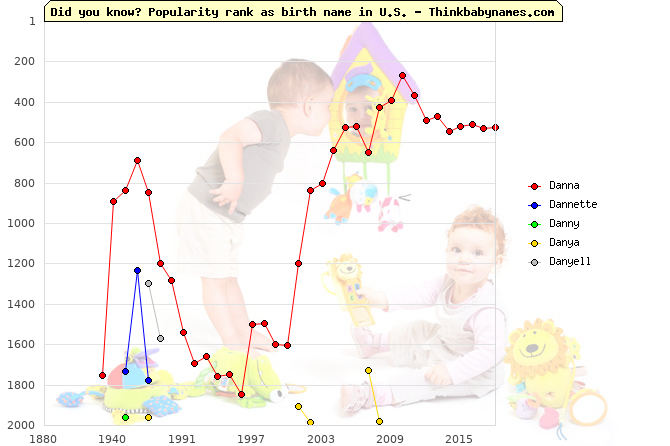 Top 2000 baby names ranking of Danna, Dannette, Danny, Danya, Danyell in U.S.