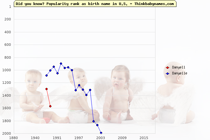 Top 2000 baby names ranking of Danyell, Danyelle in U.S.