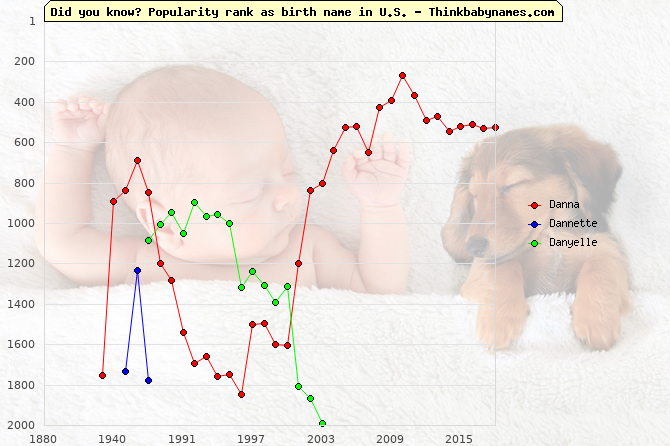 Top 2000 baby names ranking of Danna, Dannette, Danyelle in U.S.