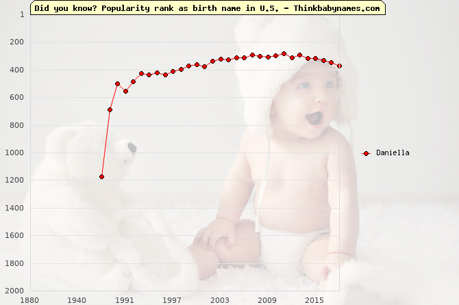 Top 2000 baby names ranking of Daniella name in U.S.