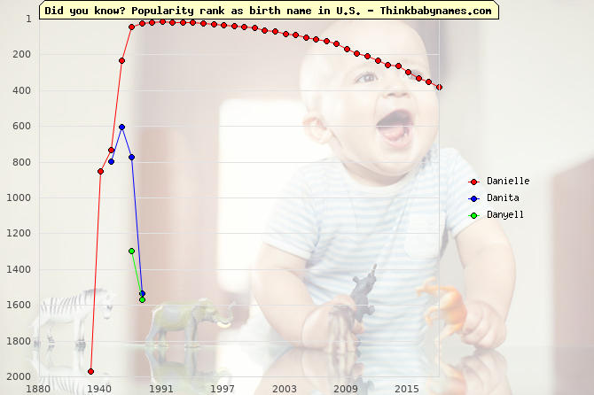 Top 2000 baby names ranking of Danielle, Danita, Danyell in U.S.
