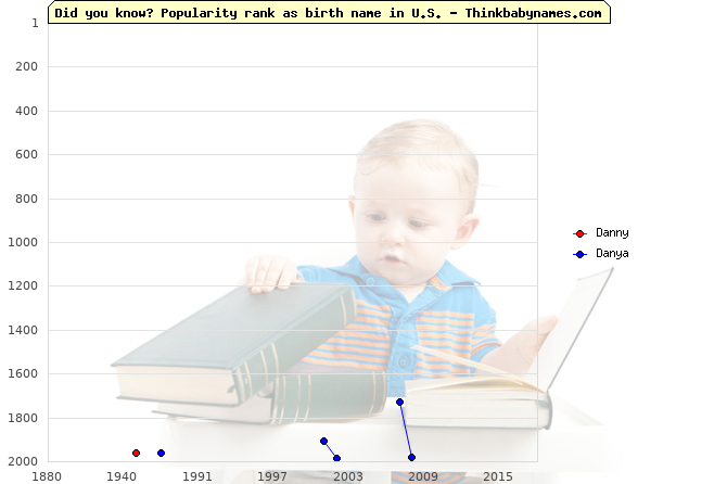Top 2000 baby names ranking of Danny, Danya in U.S.