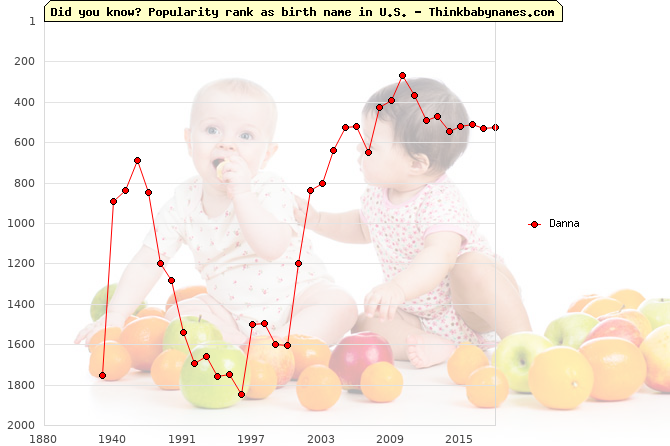 Top 2000 baby names ranking of Danna name in U.S.
