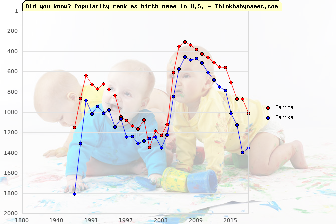 Top 2000 baby names ranking of Danica, Danika in U.S.
