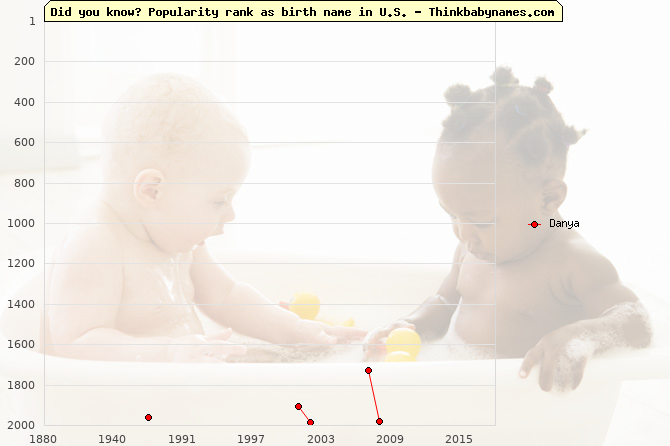 Top 2000 baby names ranking of Danya name in U.S.