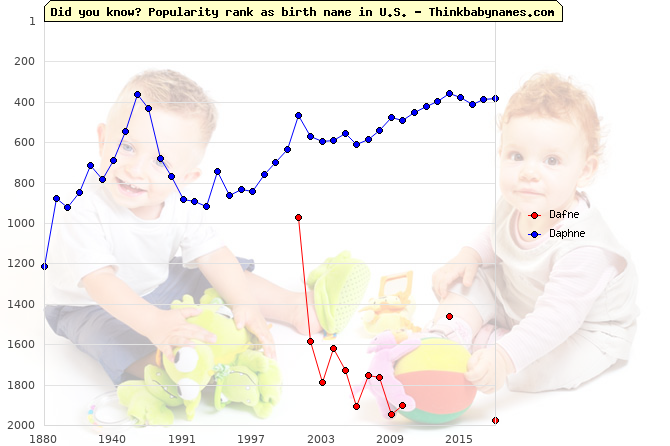 Top 2000 baby names ranking of Dafne, Daphne in U.S.