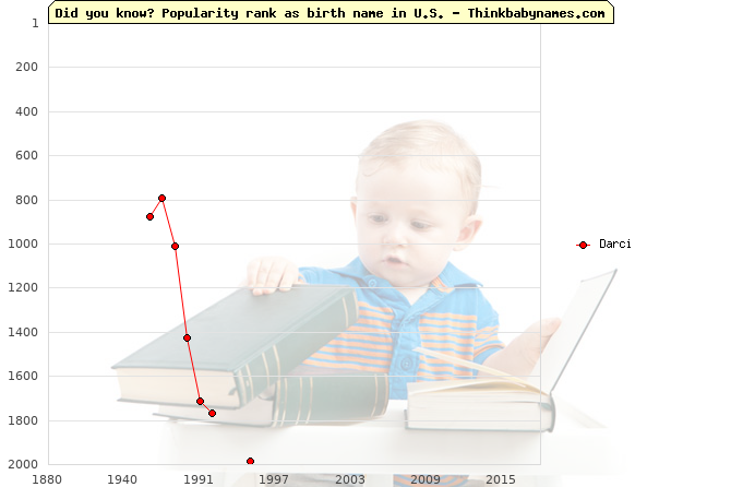Top 2000 baby names ranking of Darci name in U.S.