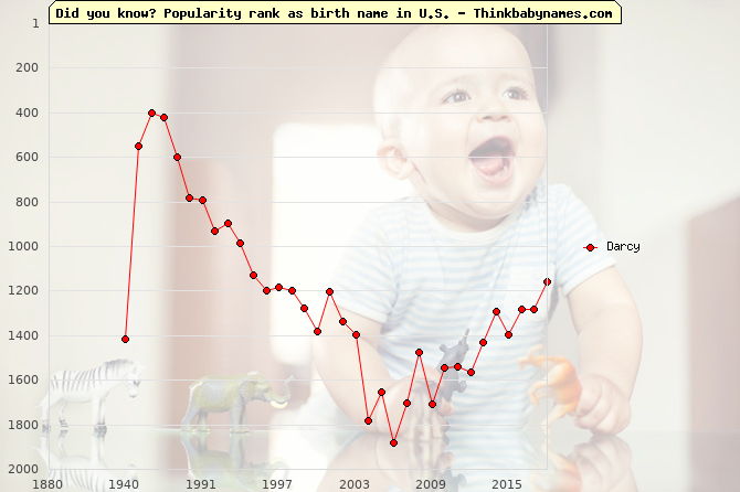 Top 2000 baby names ranking of Darcy name in U.S.