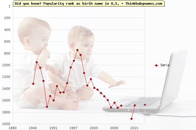 Top 2000 baby names ranking of Daria name in U.S.