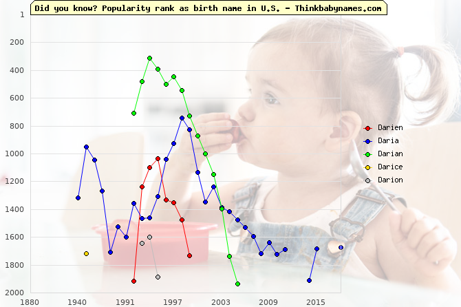 Top 2000 baby names ranking of Darien, Daria, Darian, Darice, Darion in U.S.